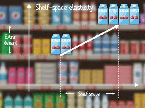 According to research shelf-space elasticity is on average 17 to 20%. In others, if you double shelf allocation demand will increase by an average of 17 to 20%, with stronger increase for impulse-sensitive items.